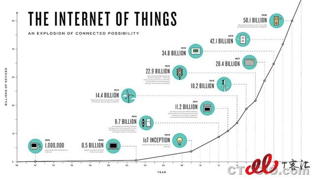 物联网市场增长曲线iot