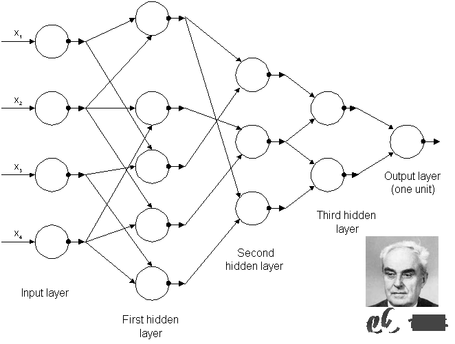 GMDH-network.png