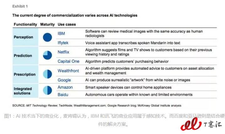 中国人工智能的未来之路(附PDF全文)