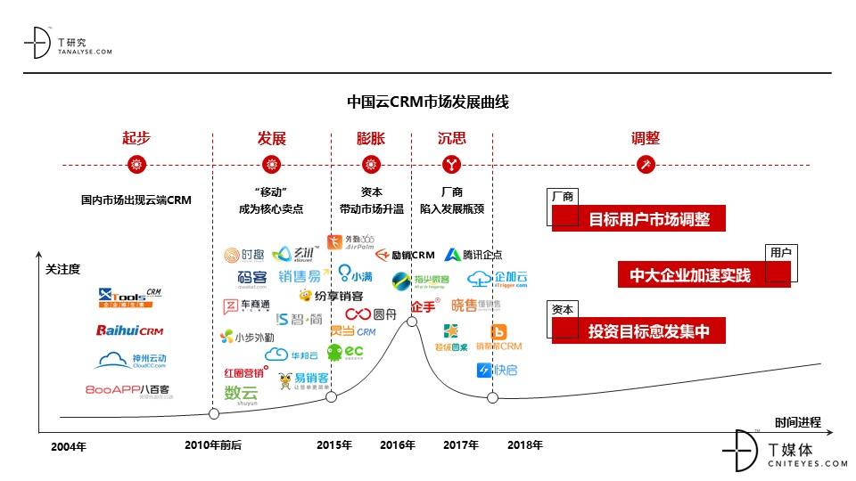 2018年中国云CRM市场及用户实践研究报告——完整版(0912)VFNL.jpg