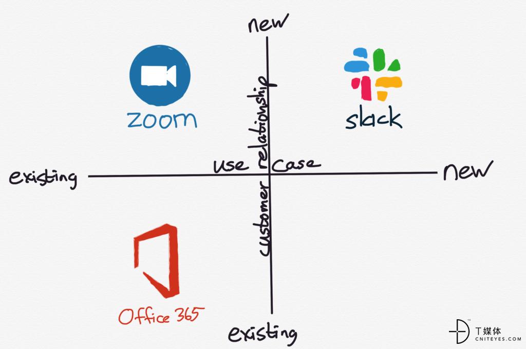 Use case versus existing customer relationships in enterprise software