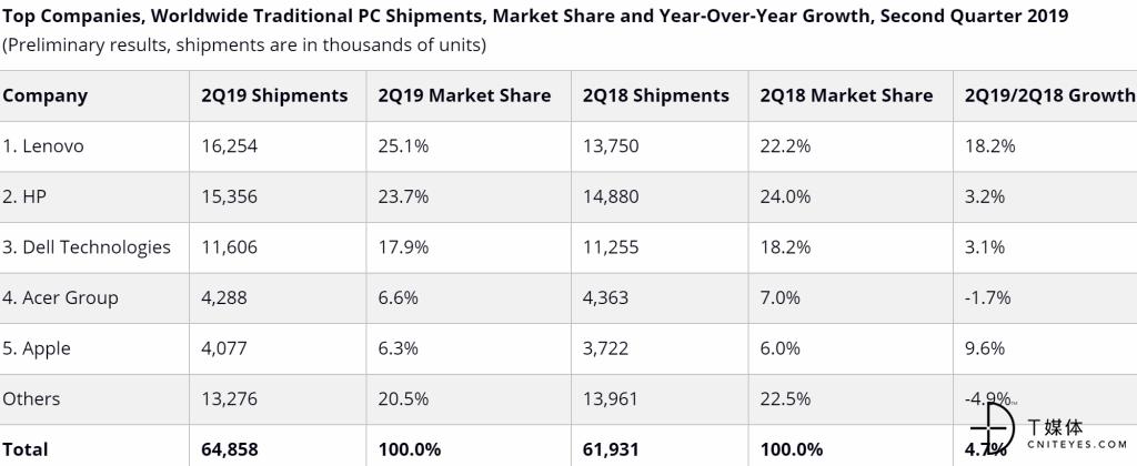 idc-pc-shipments-q2_2019.png