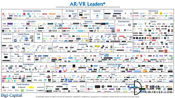Digi-Capital-AR-VR-Leaders-June-2019.png