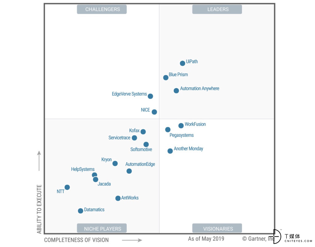RPA-magic-quadrant-Gartner.jpg