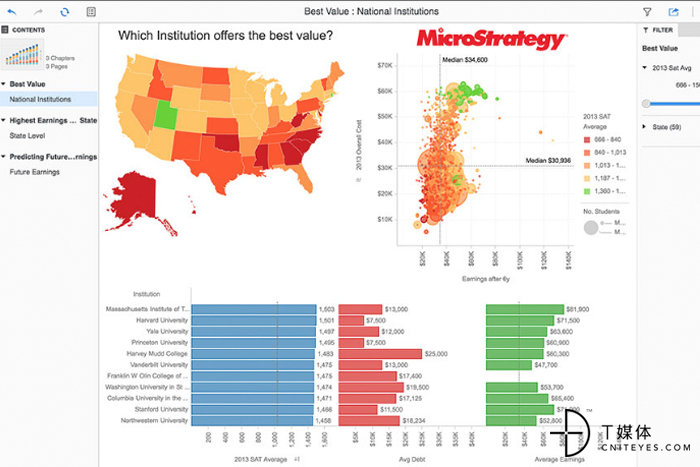 5 microstrategy visual analytics