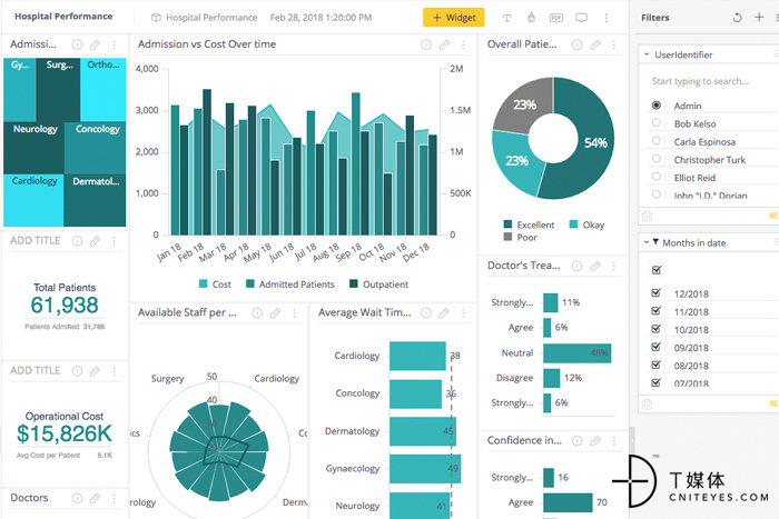 9 sisense visual analytics