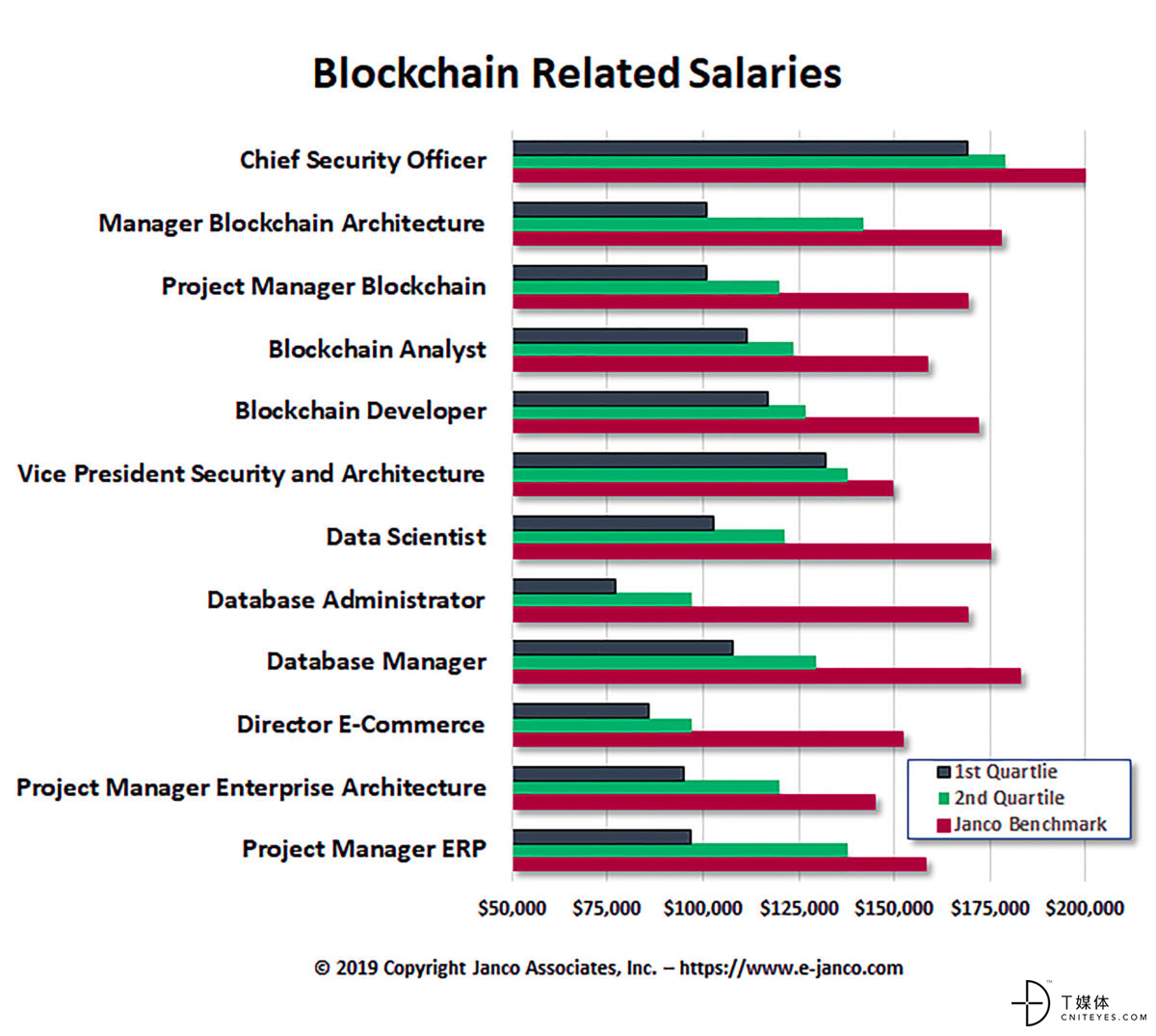 cw blockchain related salaries chart by janco associates 2400x2150