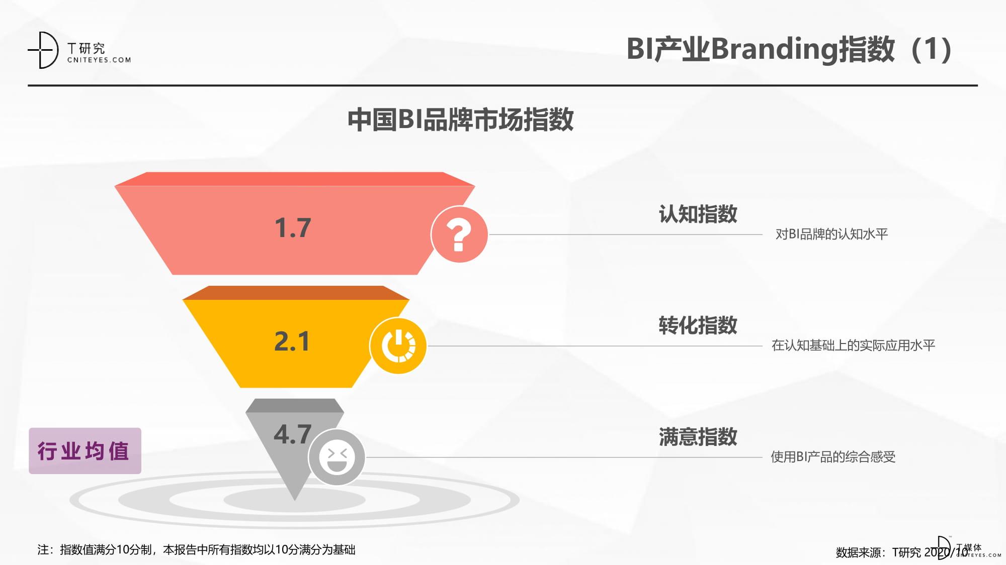 2020中国BI指数测评报告-18.jpg