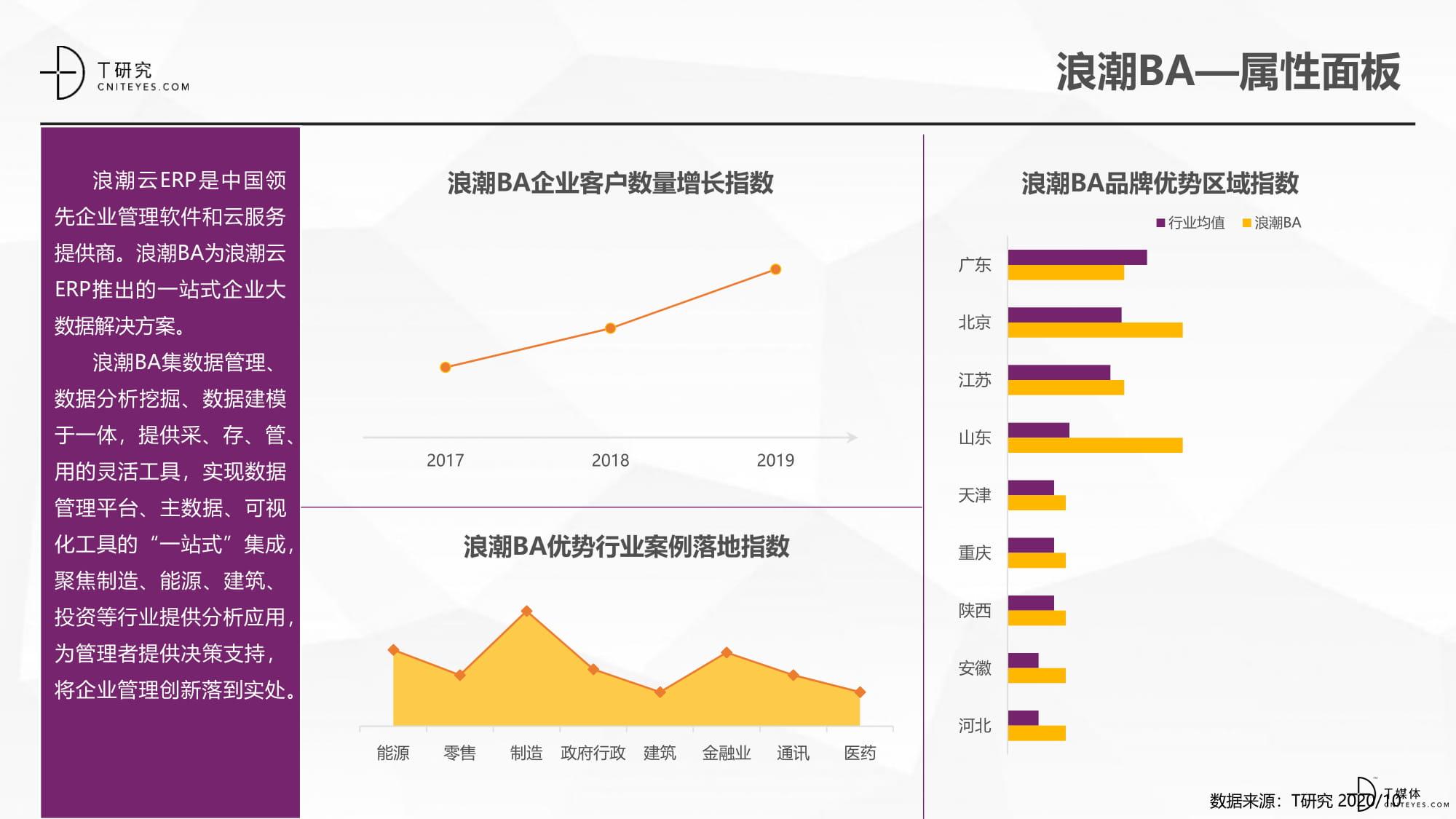2020中国BI指数测评报告-30.jpg
