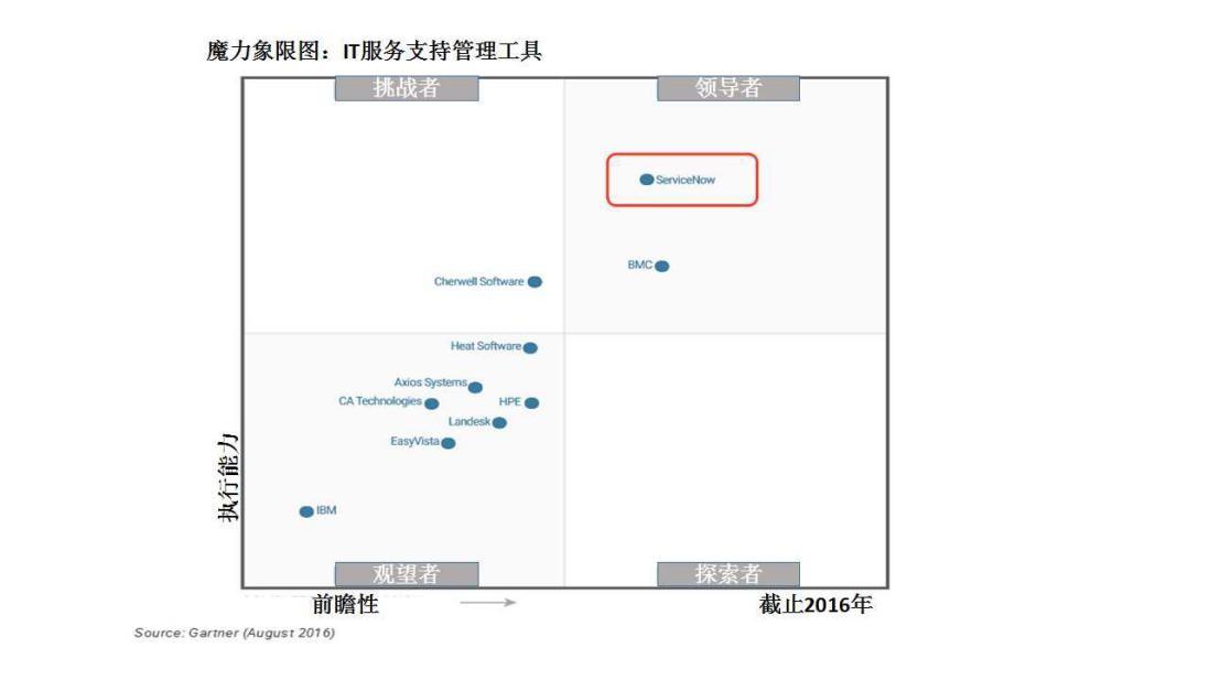 5月18日,servicenow宣布其云管理解决方案现在支持微软azure云.